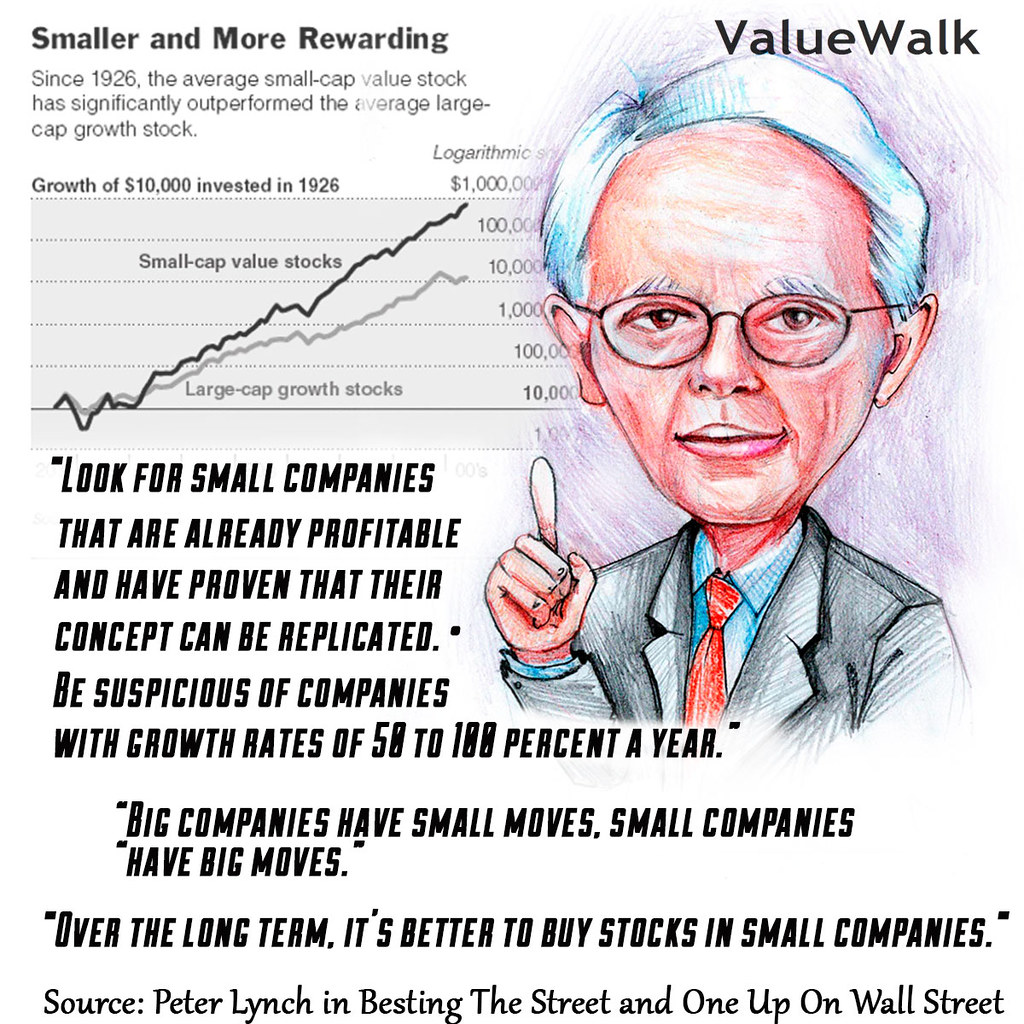My Recent Stock Quotes: Peter Lynch, Small Caps, American Investor, Mutual Fund Ma