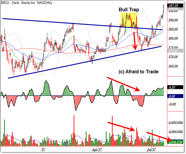 Baidu BIDU Bullish Daily Chart Breakout Trade