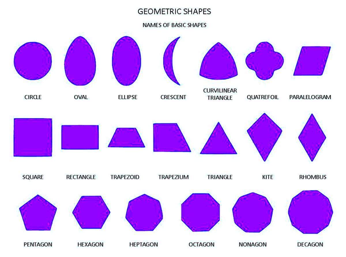 List of Geometric Shapes 3