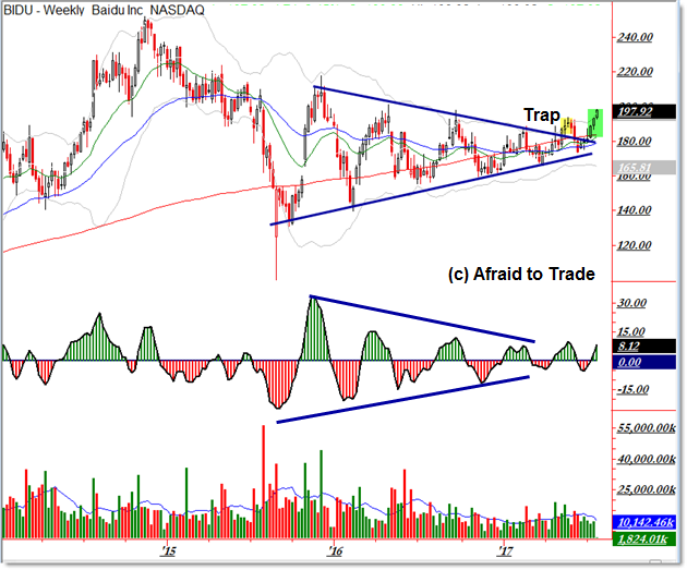 Baidu BIDU Bullish Breakout Trade