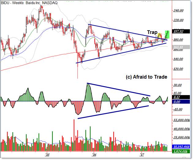 Baidu BIDU Bullish Breakout Trade