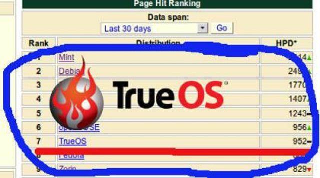 TrueOS-SO-no-Linux-7-en-Distrowatch