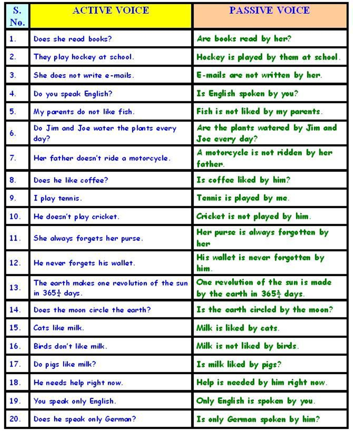 English Grammar 3