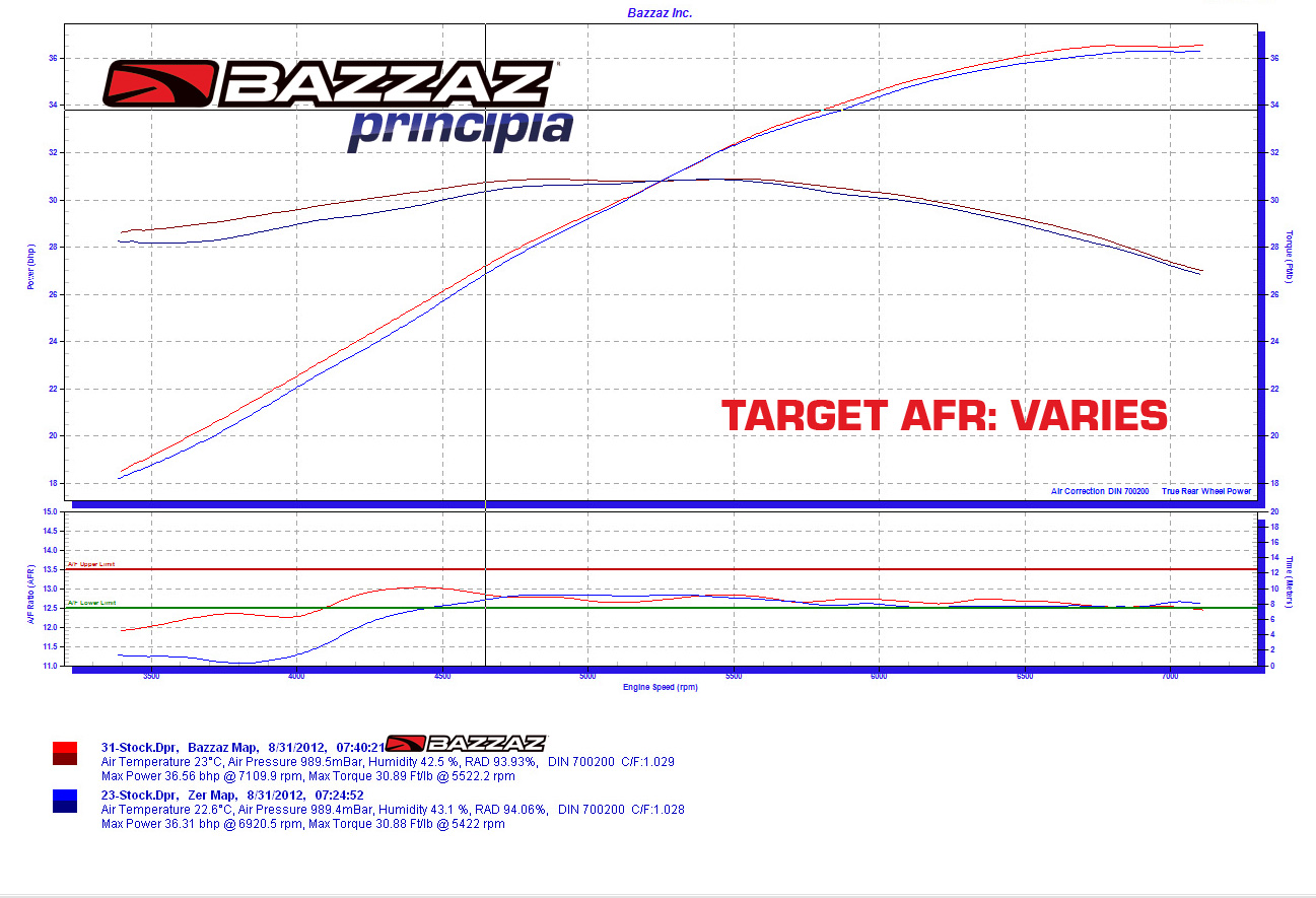 Bazzaz Wiring Diagram Trusted Wiring Diagram 2012 BMW 650 Bmw 650 Gs Wiring  Diagram