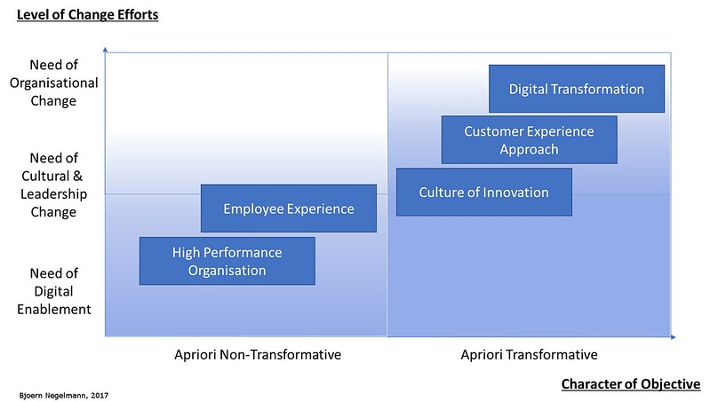 Different Types of Digital Workplace Strategy Objectives & their Relation to the Need and Type of Change Actions