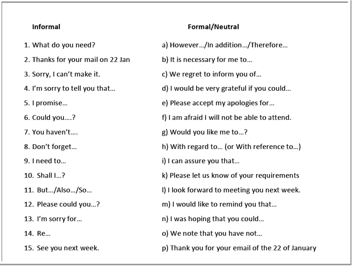 What's Difference between Informal & Formal Language? 3