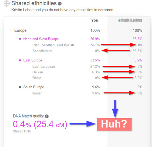 Shared Ethnicities Chart