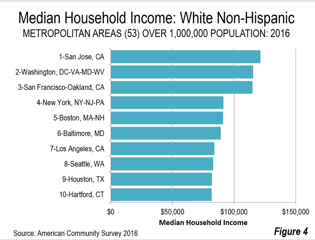 The Balance Of The Top Ten For White Non Hispanic Median Household Incomes Included Baltimore Los Angeles Seattle Houston And Hartford Figure 4