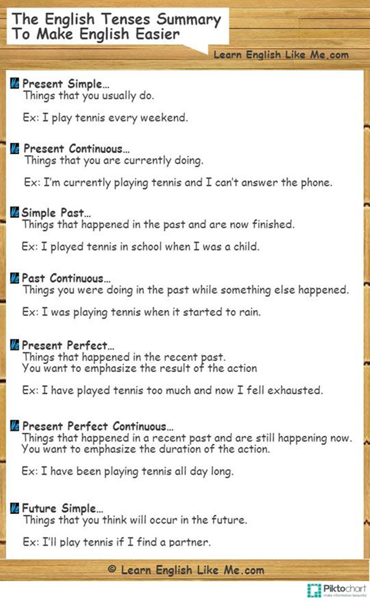 The English Tenses Summary to Make English Easier 3