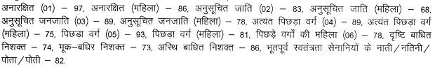 BPSC Civil Services / Bihar IAS Result 2018 of Prelim / Mains   Check Here