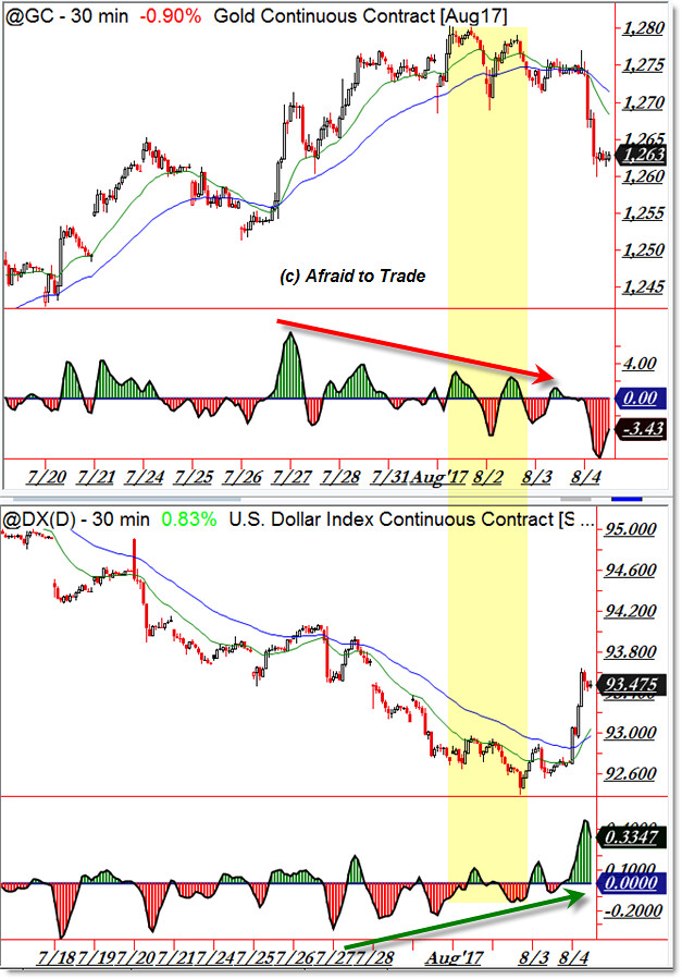 Gold GC and US Dollar Index DX Futures Reversal
