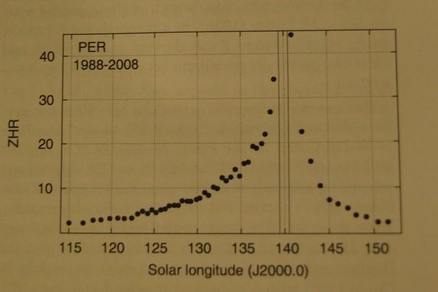 VCSE - A Per-meteorok aktivitási görbéje kb. júl. közepe - augusztus vége között. A 100 db=óra ZHR-ű maximumot a két függőleges vonal között ki kellett hagyni az ábráról, hogy az aktivitási görbe jobban látszódjék a kis aktivitású szakaszokon is. Az ábra az amatőrcsillagászok 1988-2008 közötti megfigyeléseiből készült. -- Forrás: Rendtel: Meteor Shower Workbook 2014