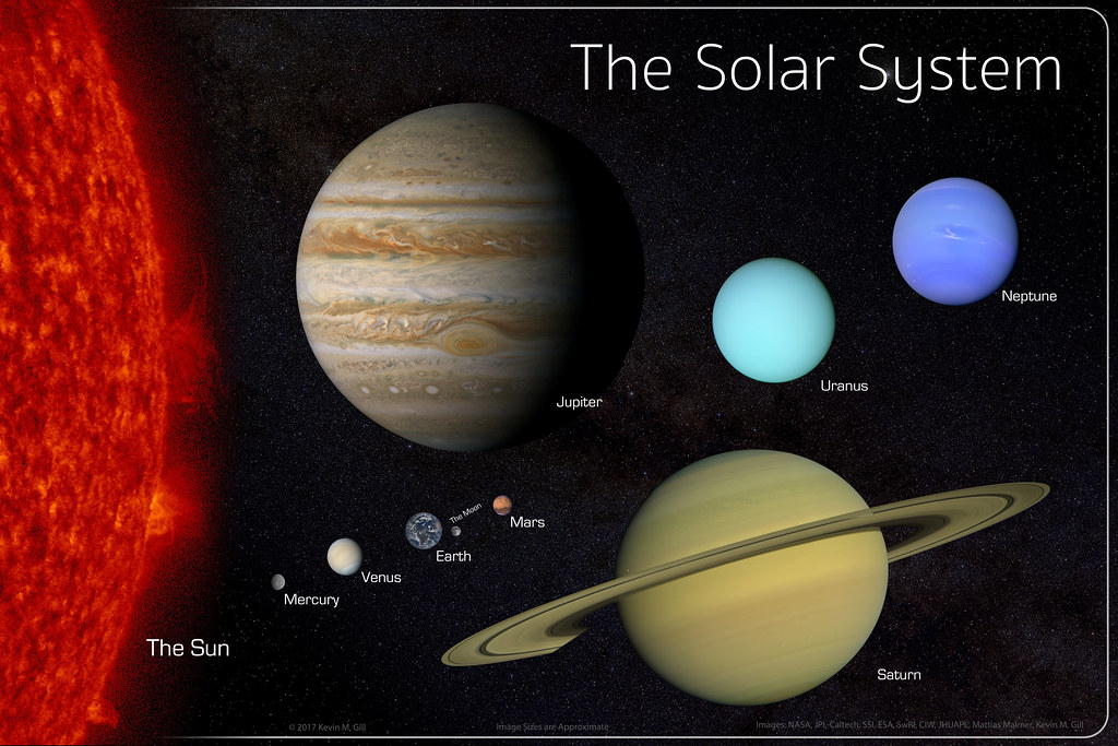The Solar System Simple Sized For A 30x20 Poster Flickr