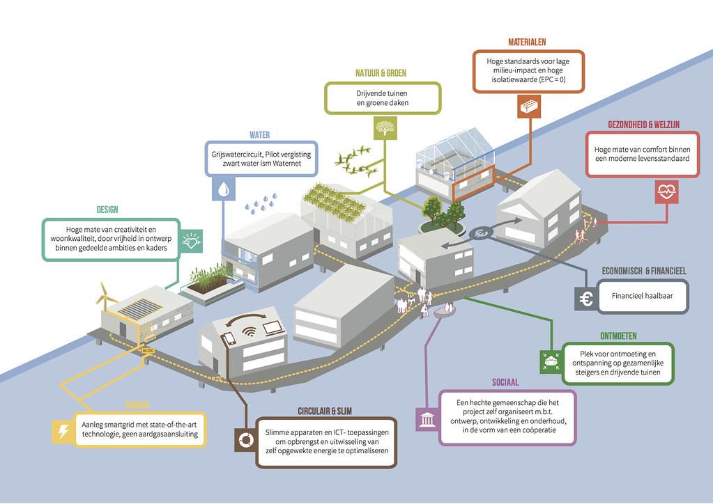 duurzaamheidsplan