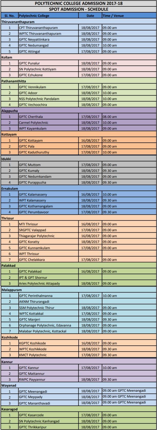Kerala Polytechnic Admission 2017   Schedule, Eligibility, Procedure