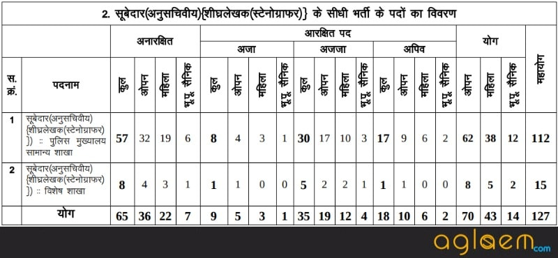 Vyapam MP ASI (LDC) Stenographer Result 2017
