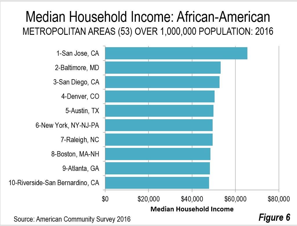 San Bernardino County California Household Income ...