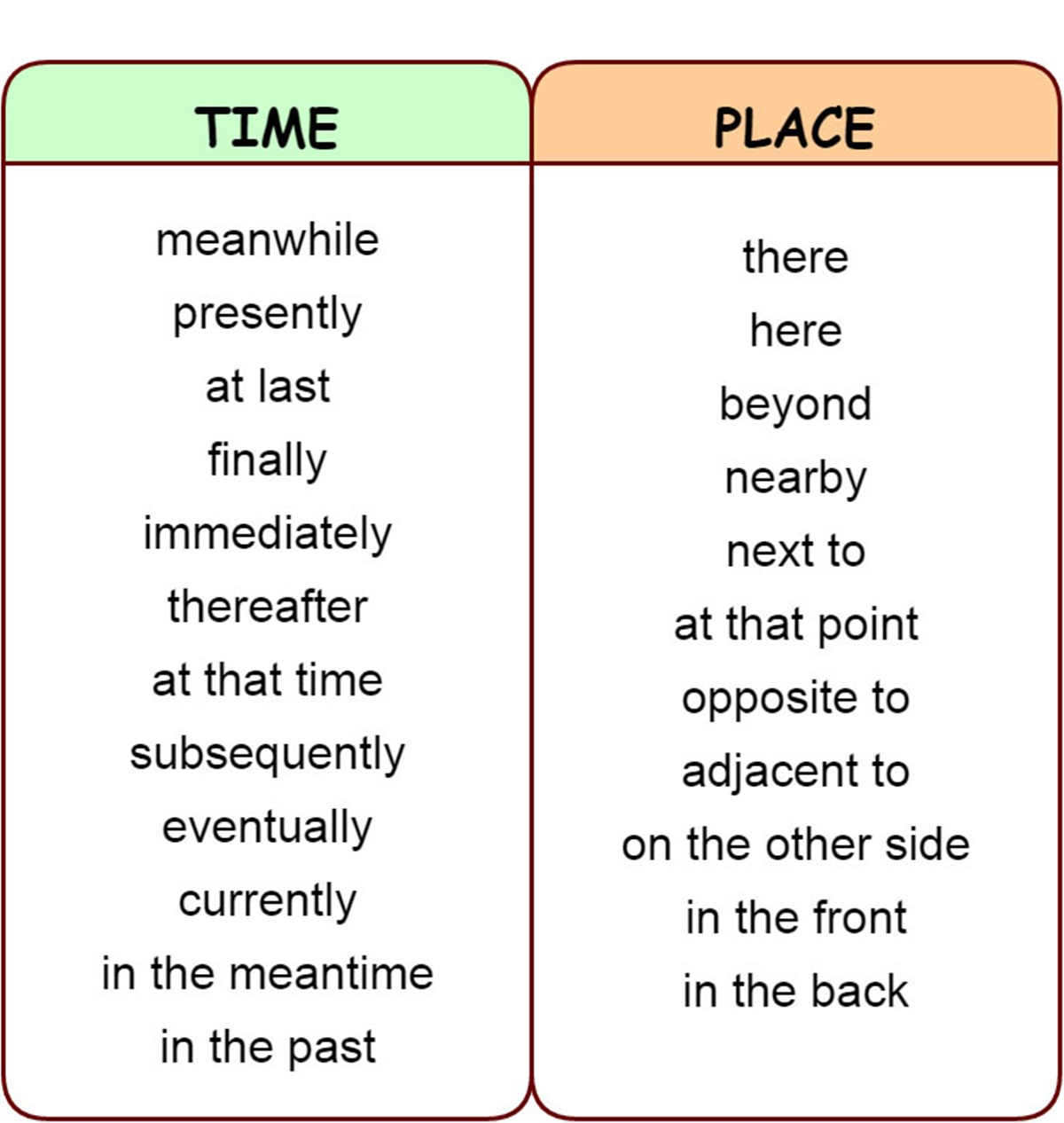 Transition Words & Phrases in English 3