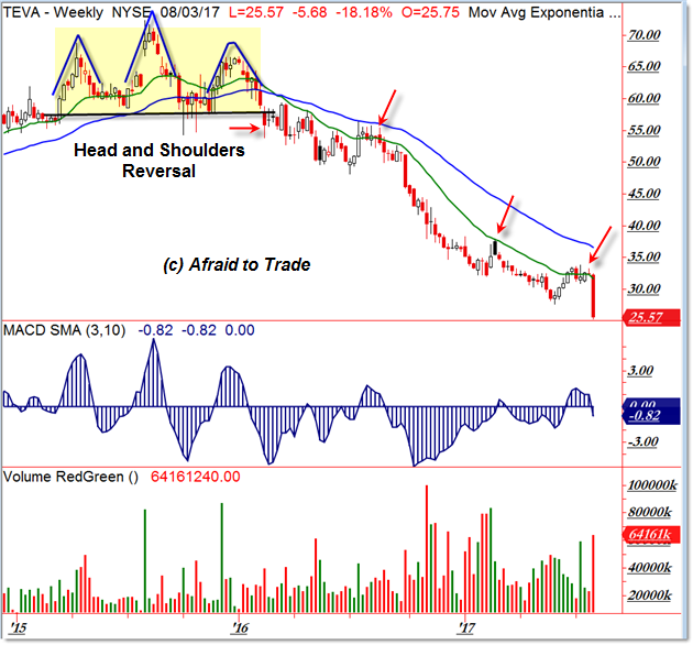 TEVA Weekly Downtrend