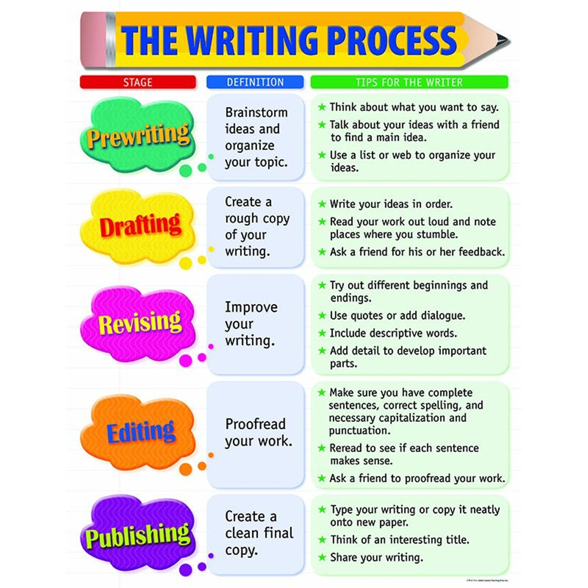 The Essay Writing Process 3