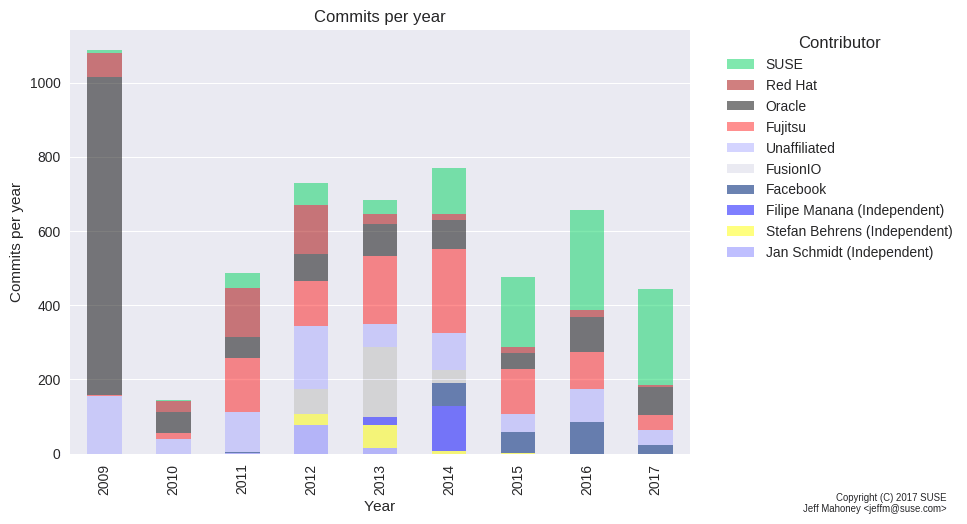 commits-per-release-by-year-stacked-bar-more-history