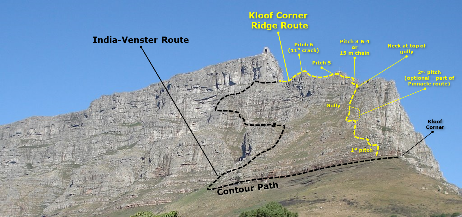 Kloof Corner Route Overview