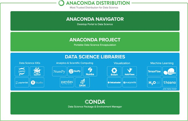 Anaconda-Distribution-Diagram