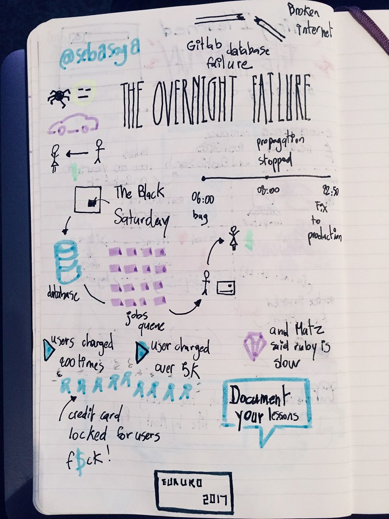 EuRuKo 2017 Sketchnoting project failure