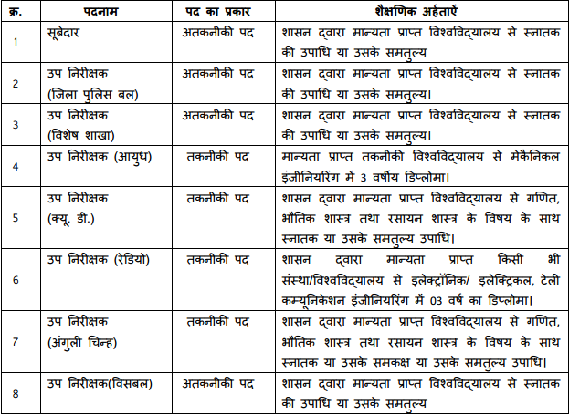 MP Police Sub Inspector Recruitment Test 2017 (611 Vacancies)