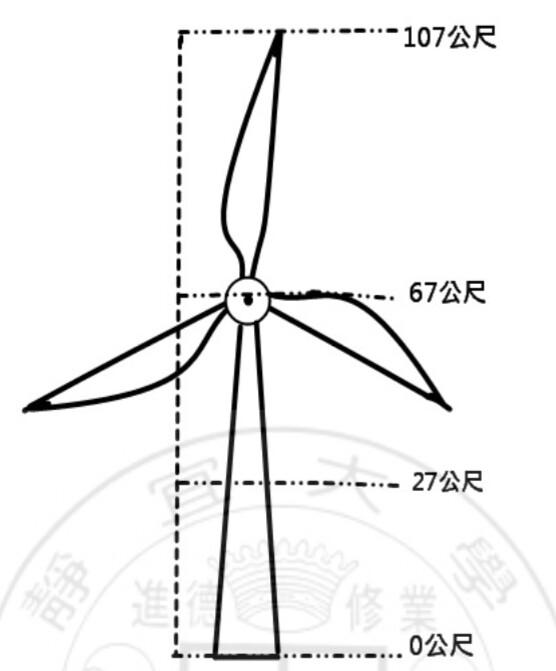 風力機高度與鳥類飛行高度示意圖,葉片掃風區為 27-107 公尺飛行高度在葉片掃風 區內,有發生直接碰撞傷亡的風險存在。資料來源:《海岸風力發電機對鳥類群聚的影響:彰濱工業區崙尾風力場為例》,施月英(2008,靜宜大學生態學系碩士論文)