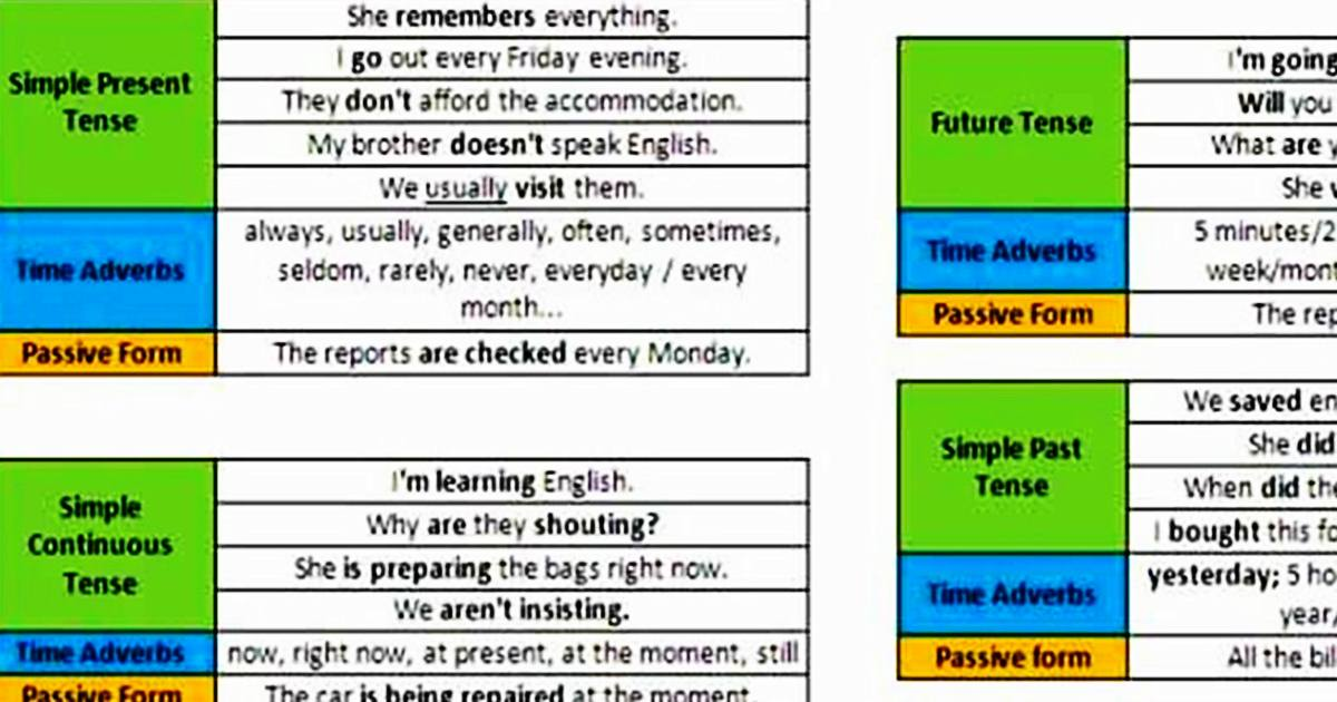 Six Basic English Tenses: Time Adverbs & Passive Form (With Examples) 5