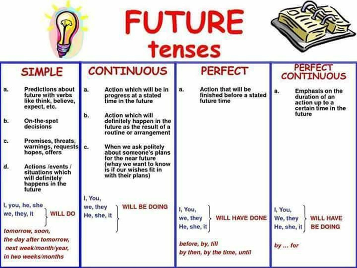 Future Tenses in English 3