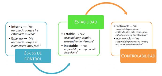Componentes atribucionales, según la Teoría de la Atribución: locus de control, estabilidad y controlabilidad.