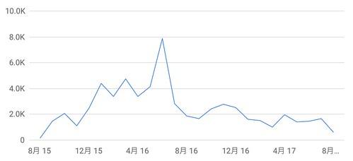 はてなブログ版ヲハニュースPVグラフ 2017.9.22までの2年間