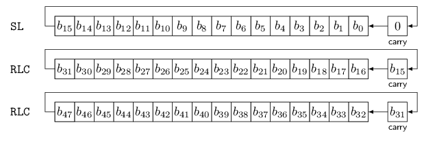 Linear Feedback Shift Registers for the Uninitiated, Part