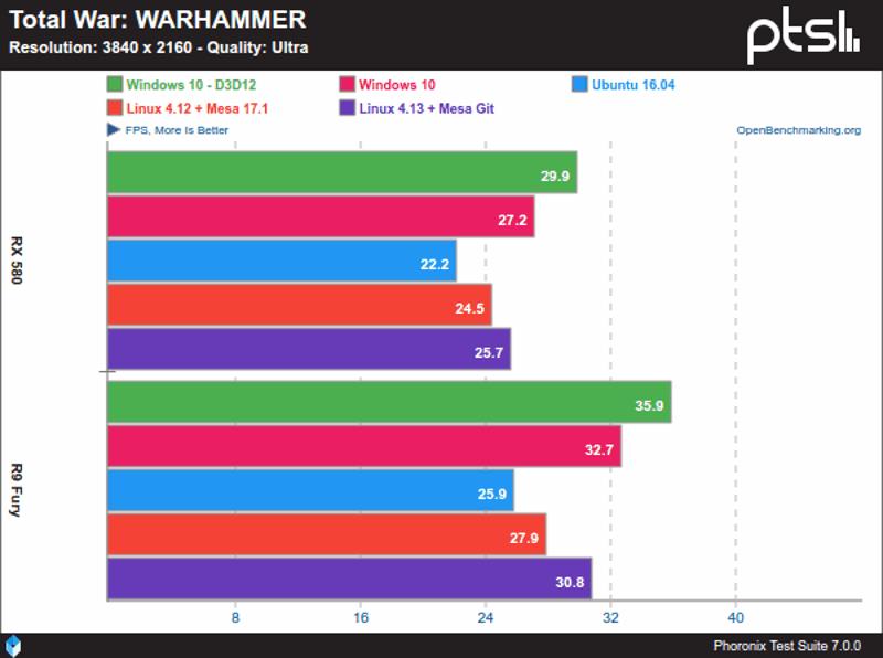 Total-War-WARHAMMER-Windows-10-Vs-Linux-sobre-AMD-y-4K