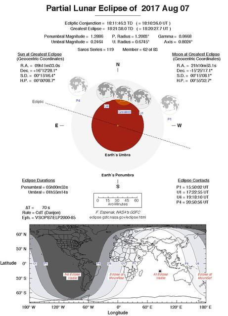VCSE -- A 2017. aug. 7-i esti részleges holdfogyatkozás főbb adatai a NASA Lunar Eclipse oldaláról