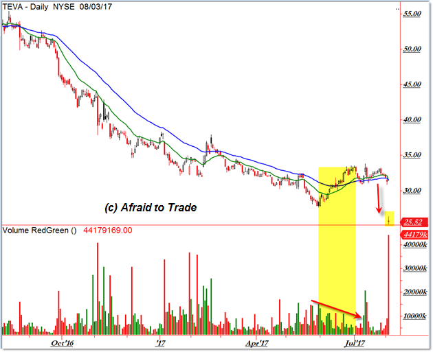 TEVA Daily Chart Downtrend Gap