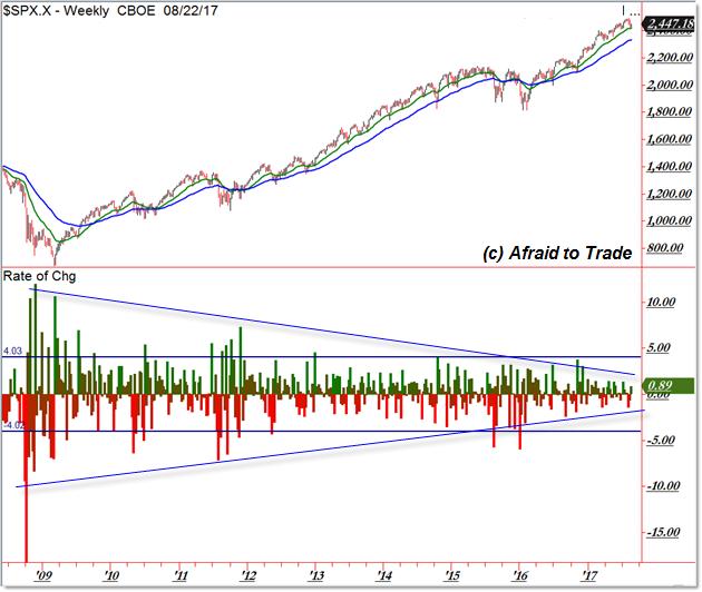 Volatility SP500 SPX