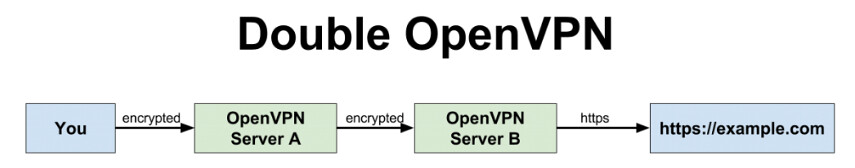 VPN chaining