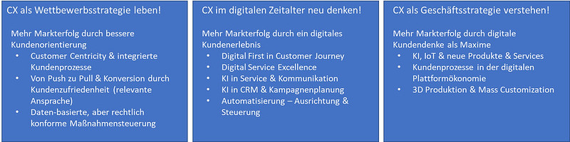 CX und die digitale Transformation