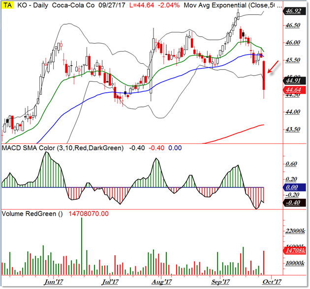 Overview of Different Indicators: General Electric Company (GE)