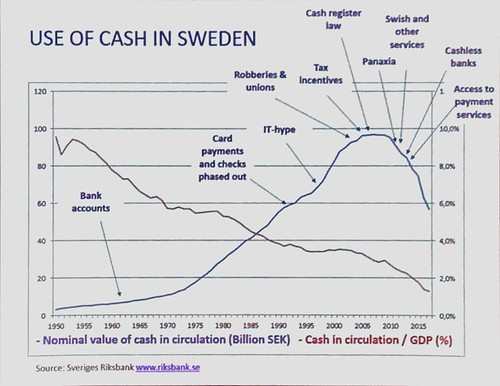 Use of Cash in Sweden | by 15Mb