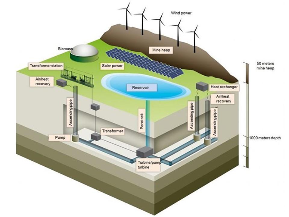 礦坑發電廠示意圖。圖片來源:杜伊斯堡-埃森大學。