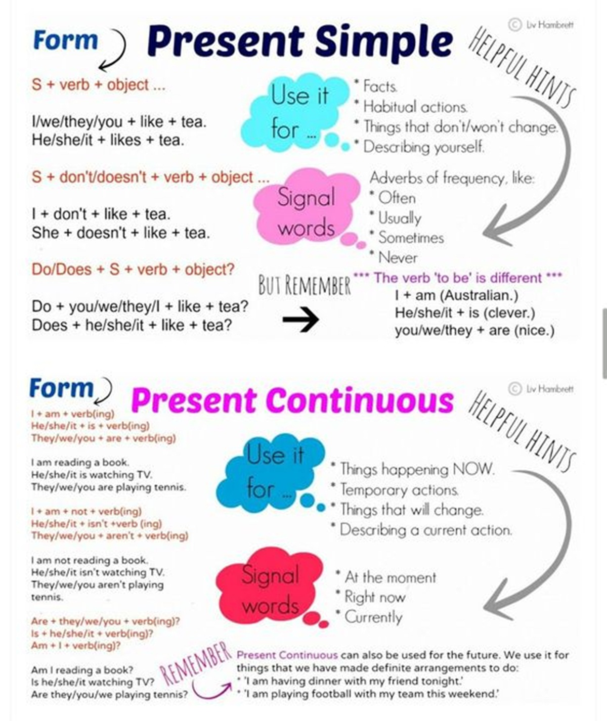 The Present Simple & Present Continuous Tense in English 3