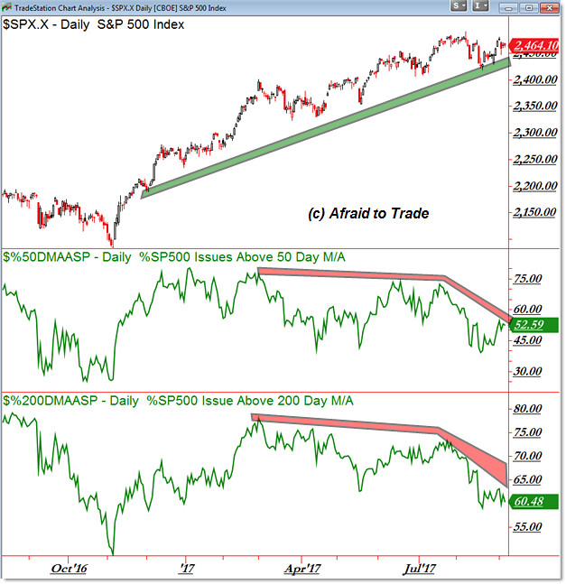 SP500 S&P 500 Breadth