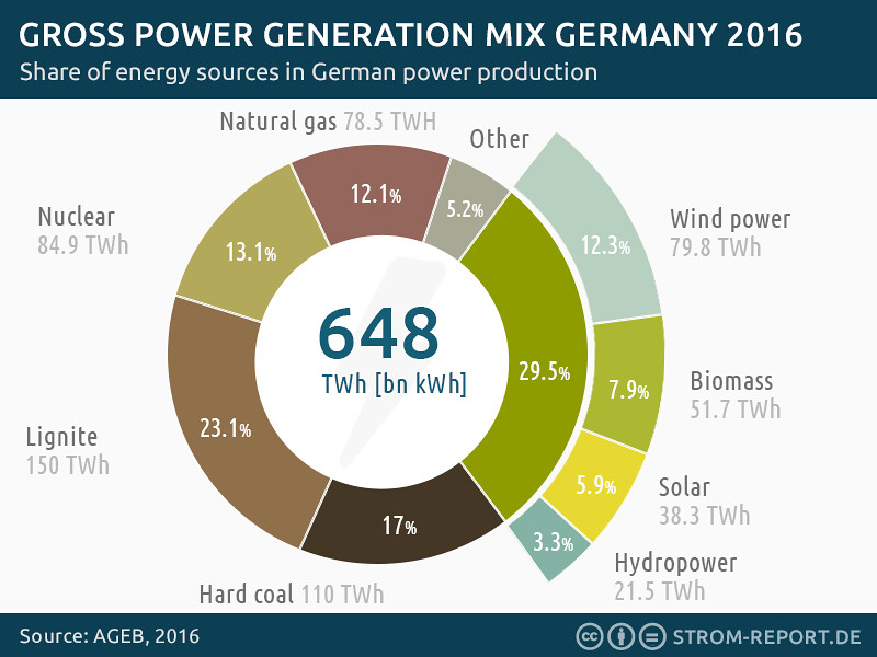 power-generation-germany-2016