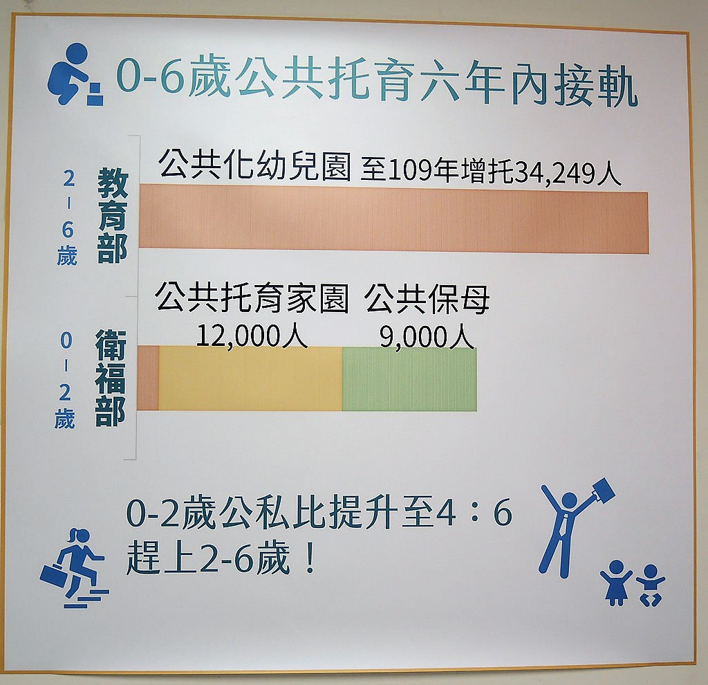 衛福部應在六年內增加21,000人的0-2歲公托名額,才能與教育部無縫接軌。(攝影:曾福全)