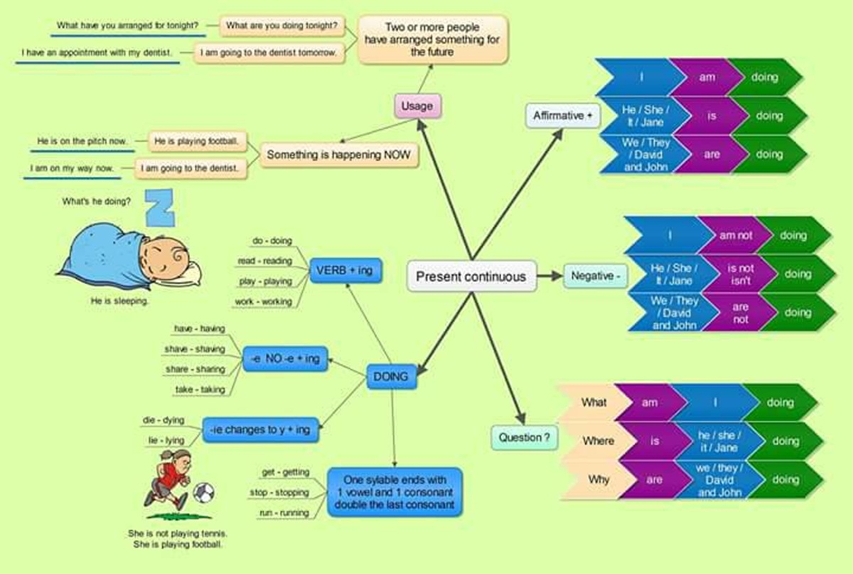 The Present Continuous Tense in English 3