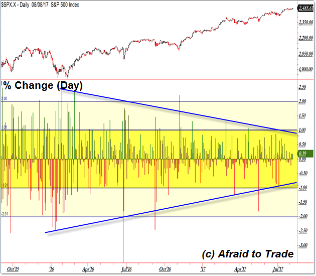 SP500 Stock market volatility declines
